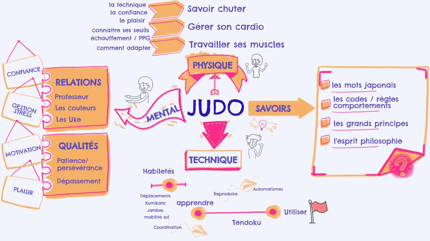 Habiletés à acquérir pour progresser en judo réunion en une carte heuristique.